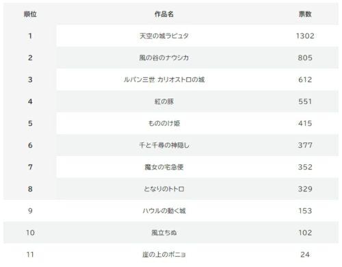 宮崎駿監督作品の人気順位